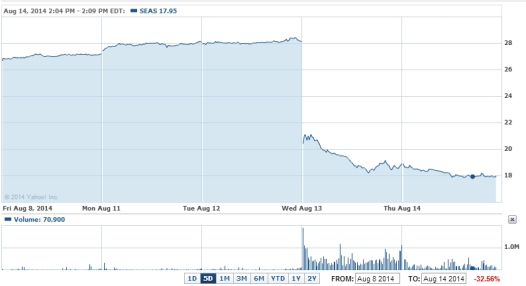 SeaWorld stock price